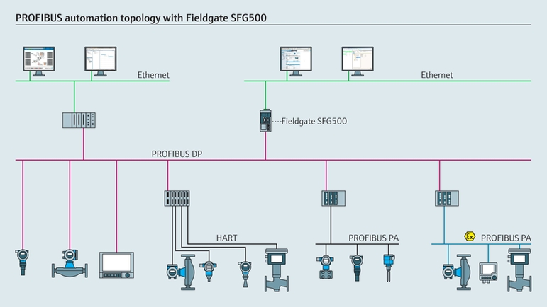 Typical gateway architecture (Fieldgate SFG500)